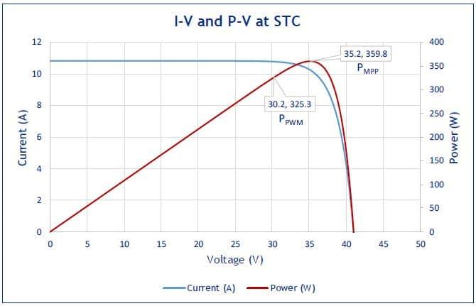 PV module temperature at 25°C, at STC