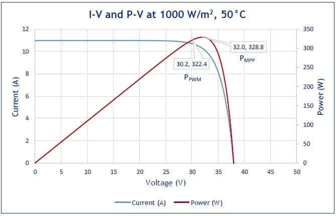 PV module temperature of 50°C